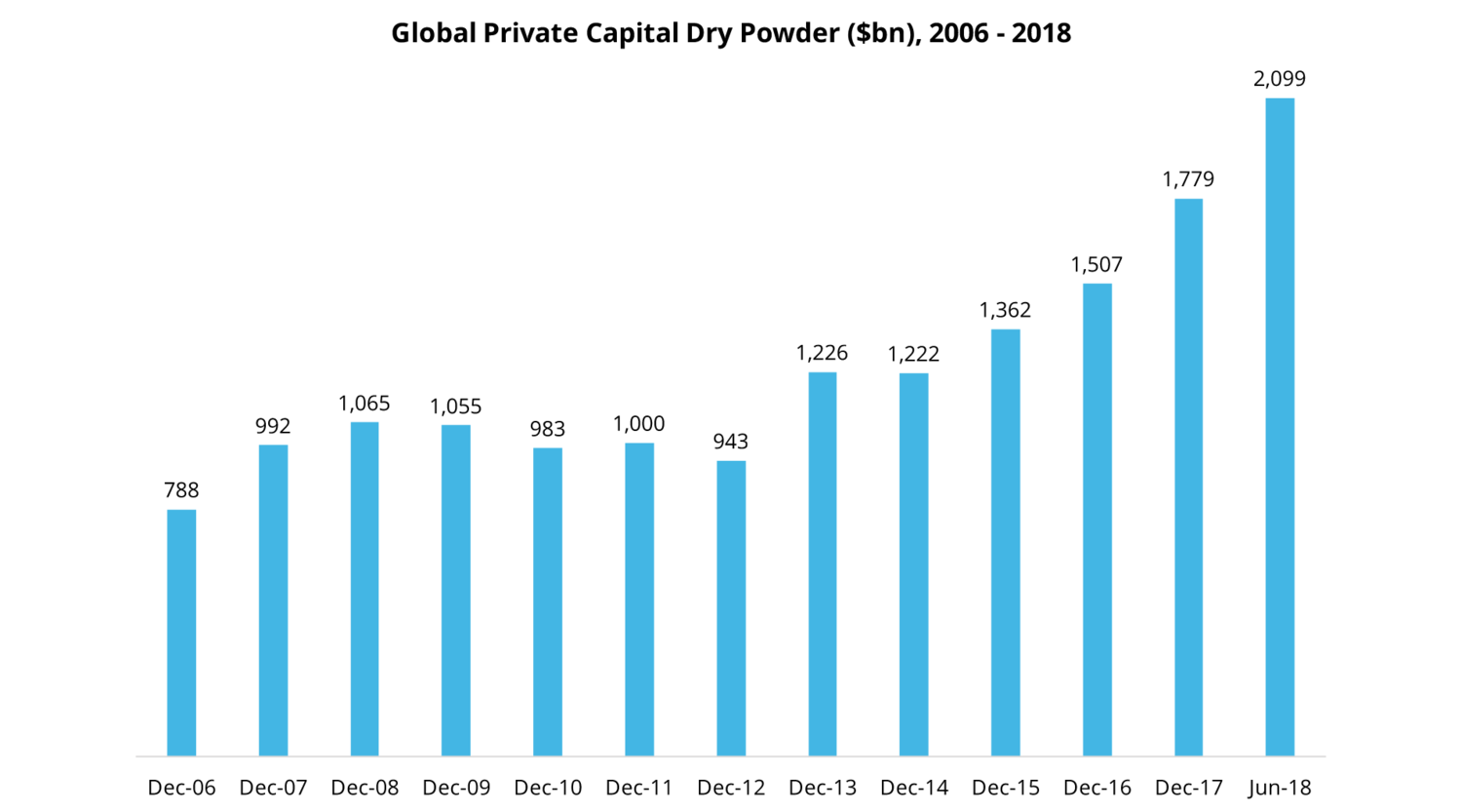 Graph of dry powder holdings 2006-2018